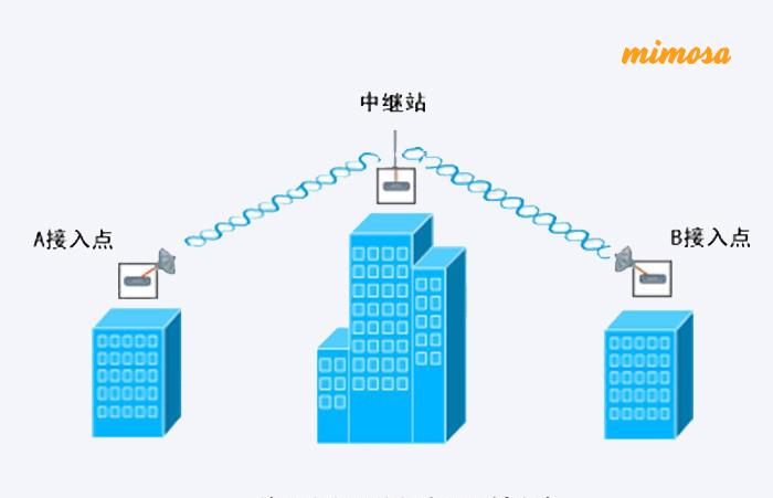 无线网桥中继模式